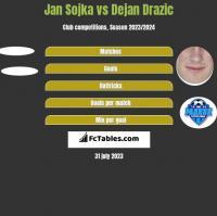 Jan Sojka vs Dejan Drazic h2h player stats