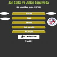 Jan Sojka vs Julian Sepulveda h2h player stats