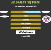 Jan Sojka vs Filip Buchel h2h player stats