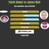 Patrik Blahut vs James Weir h2h player stats
