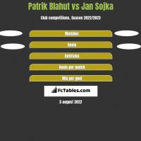 Patrik Blahut vs Jan Sojka h2h player stats