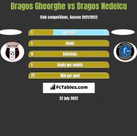 Dragos Gheorghe vs Dragos Nedelcu h2h player stats