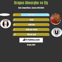 Dragos Gheorghe vs Ely h2h player stats