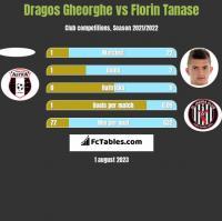 Dragos Gheorghe vs Florin Tanase h2h player stats