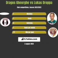 Dragos Gheorghe vs Lukas Droppa h2h player stats