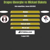 Dragos Gheorghe vs Mickael Diakota h2h player stats