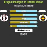 Dragos Gheorghe vs Florinel Coman h2h player stats