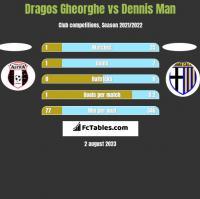 Dragos Gheorghe vs Dennis Man h2h player stats