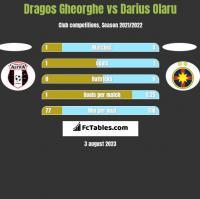 Dragos Gheorghe vs Darius Olaru h2h player stats