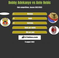 Bobby Adekanye vs Ante Rebic h2h player stats