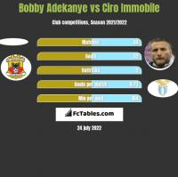Bobby Adekanye vs Ciro Immobile h2h player stats