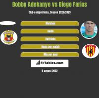 Bobby Adekanye vs Diego Farias h2h player stats