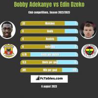 Bobby Adekanye vs Edin Dzeko h2h player stats