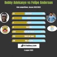 Bobby Adekanye vs Felipe Anderson h2h player stats