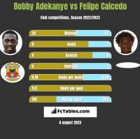 Bobby Adekanye vs Felipe Caicedo h2h player stats