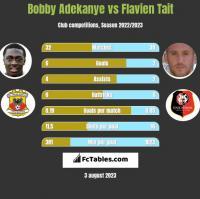 Bobby Adekanye vs Flavien Tait h2h player stats