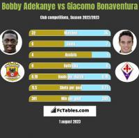 Bobby Adekanye vs Giacomo Bonaventura h2h player stats