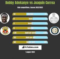 Bobby Adekanye vs Joaquin Correa h2h player stats
