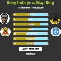Bobby Adekanye vs Mbaye Niang h2h player stats