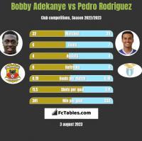 Bobby Adekanye vs Pedro Rodriguez h2h player stats