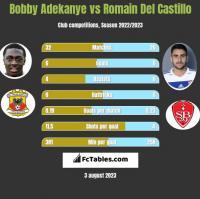 Bobby Adekanye vs Romain Del Castillo h2h player stats