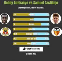 Bobby Adekanye vs Samuel Castillejo h2h player stats