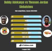 Bobby Adekanye vs Theoson Jordan Siebatcheu h2h player stats