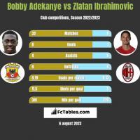 Bobby Adekanye vs Zlatan Ibrahimovic h2h player stats