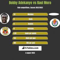 Bobby Adekanye vs Raul Moro h2h player stats