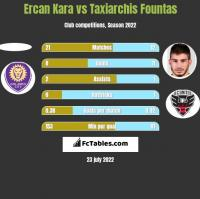 Ercan Kara vs Taxiarchis Fountas h2h player stats