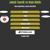 Jakub Tancik vs Kojo Matic h2h player stats