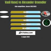 Vasil Kusej vs Alexander Gruendler h2h player stats