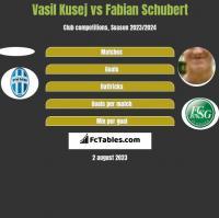 Vasil Kusej vs Fabian Schubert h2h player stats