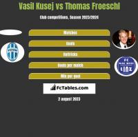 Vasil Kusej vs Thomas Froeschl h2h player stats