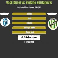 Vasil Kusej vs Stefano Surdanovic h2h player stats