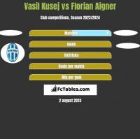 Vasil Kusej vs Florian Aigner h2h player stats