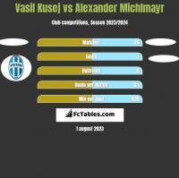 Vasil Kusej vs Alexander Michlmayr h2h player stats