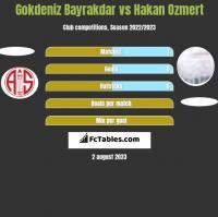 Gokdeniz Bayrakdar vs Hakan Ozmert h2h player stats