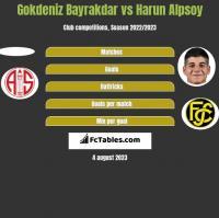 Gokdeniz Bayrakdar vs Harun Alpsoy h2h player stats
