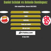 Daniel Scislak vs Antonio Dominguez h2h player stats