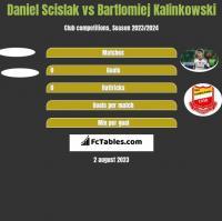 Daniel Scislak vs Bartłomiej Kalinkowski h2h player stats
