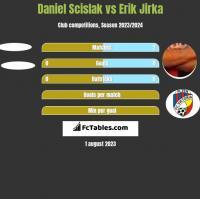 Daniel Scislak vs Erik Jirka h2h player stats