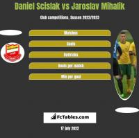 Daniel Scislak vs Jaroslav Mihalik h2h player stats