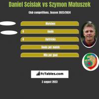 Daniel Scislak vs Szymon Matuszek h2h player stats