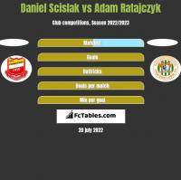 Daniel Scislak vs Adam Ratajczyk h2h player stats