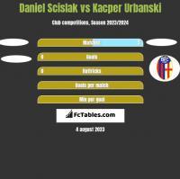 Daniel Scislak vs Kacper Urbanski h2h player stats
