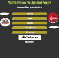 Vanyo Ivanov vs Apostol Popov h2h player stats