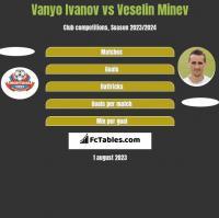 Vanyo Ivanov vs Veselin Minev h2h player stats