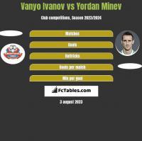 Vanyo Ivanov vs Yordan Minev h2h player stats