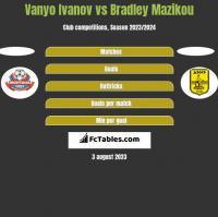 Vanyo Ivanov vs Bradley Mazikou h2h player stats